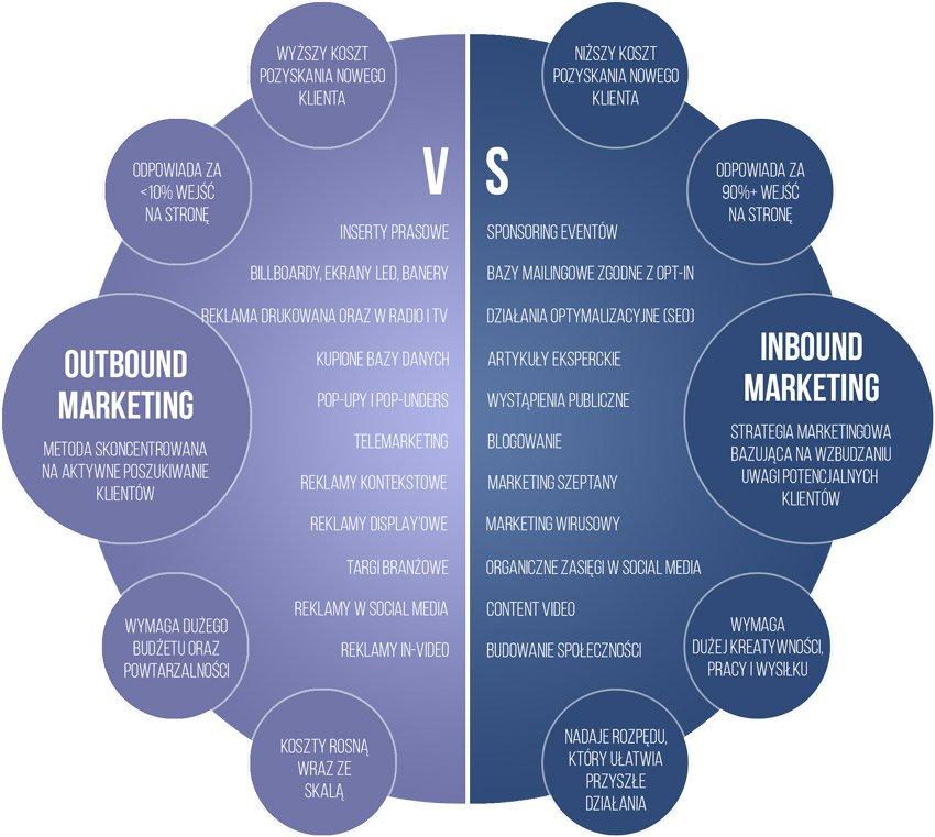 Outbound marketing vs Inbound Marketing via Premium Consulting