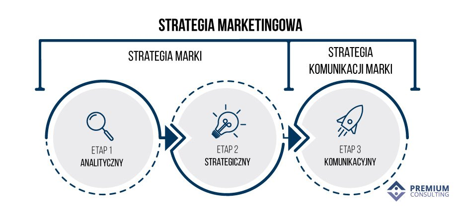 strategia marketingowa marki komunikacji