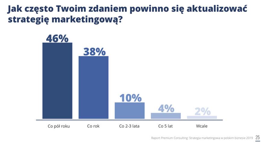 aktualizacja strategii marketingowej