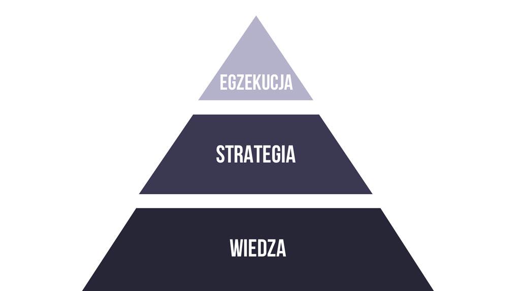 piramida marketingowa