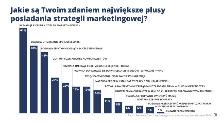 dlaczego firma potrzebuje strategii marketingowej