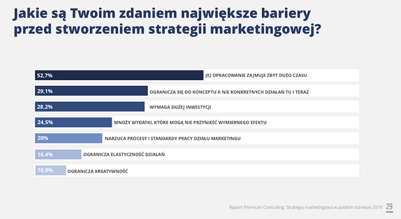 bariery strategii marketingowej