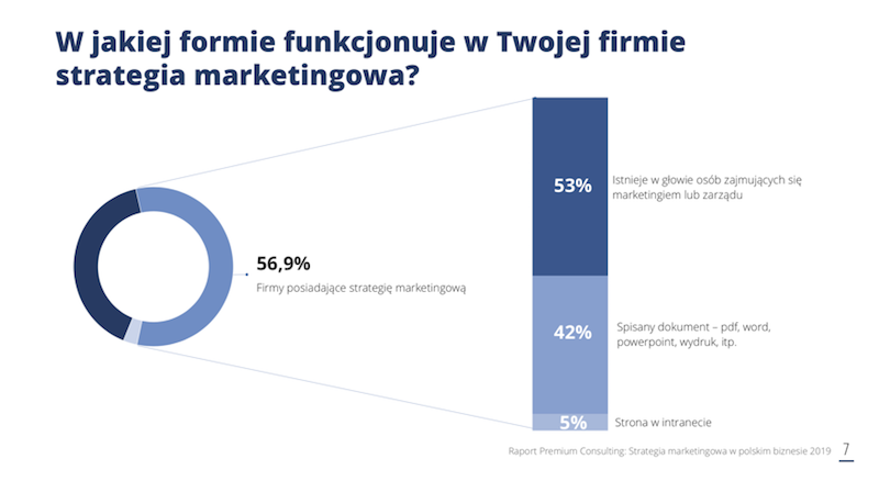 forma strategii marketingowej