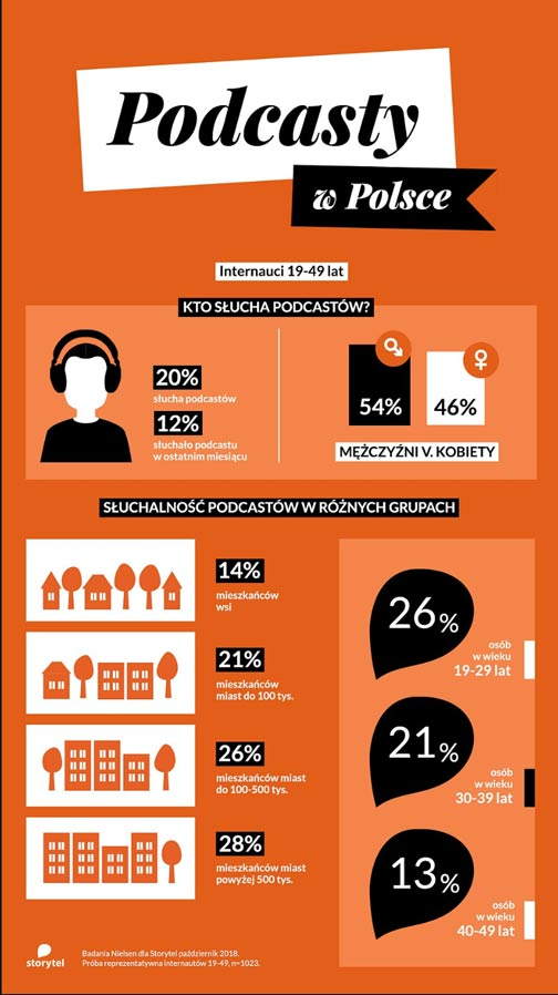podcasty wpolsce marketingowe trendy mariusz łodyga