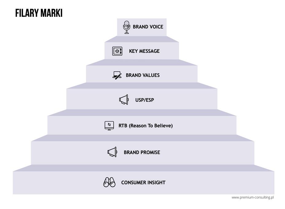 filary marki premium consulting