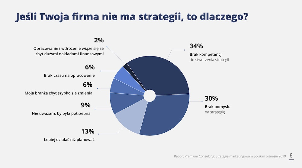 firma niema strategii