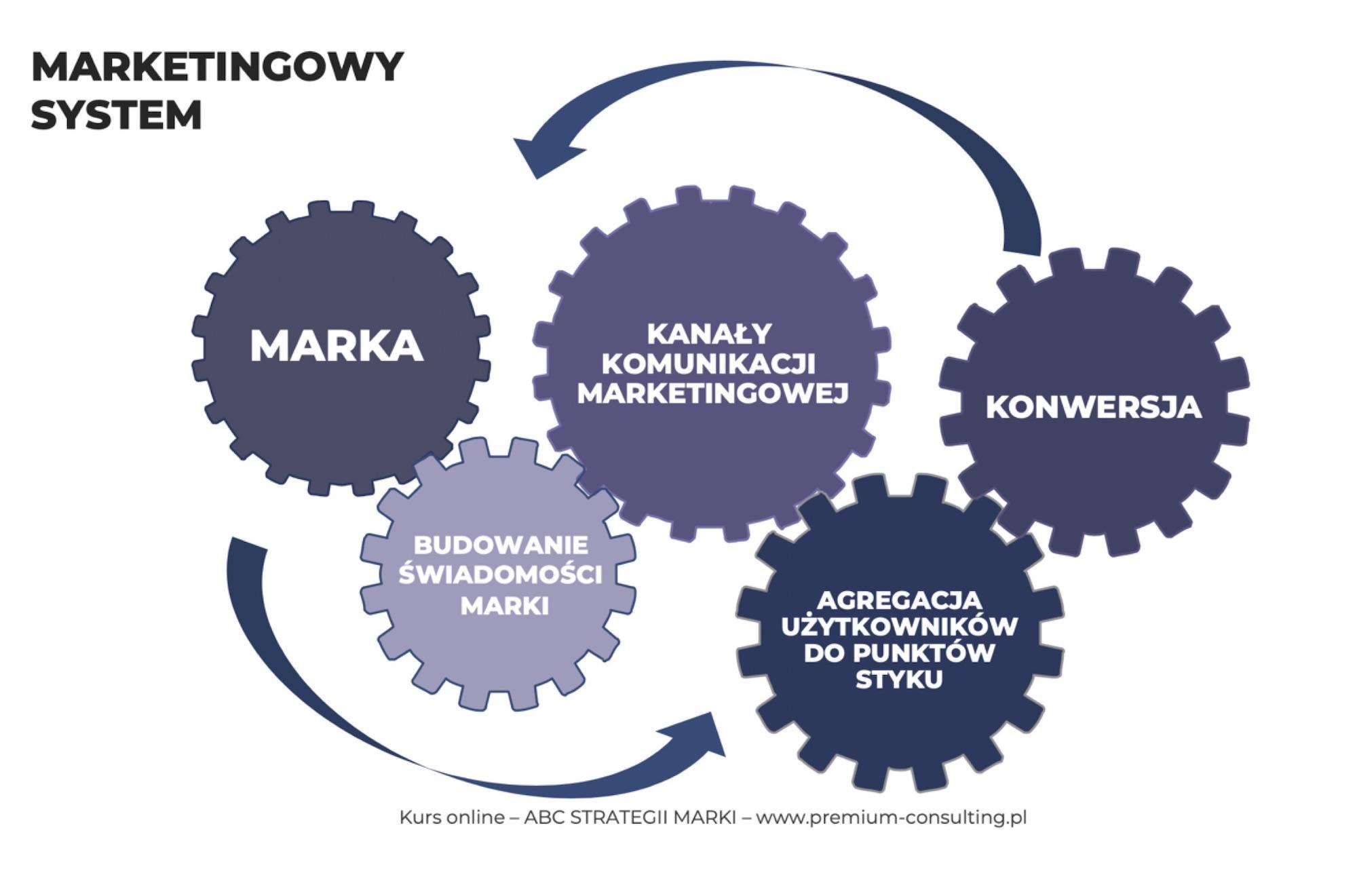 marketingowy system