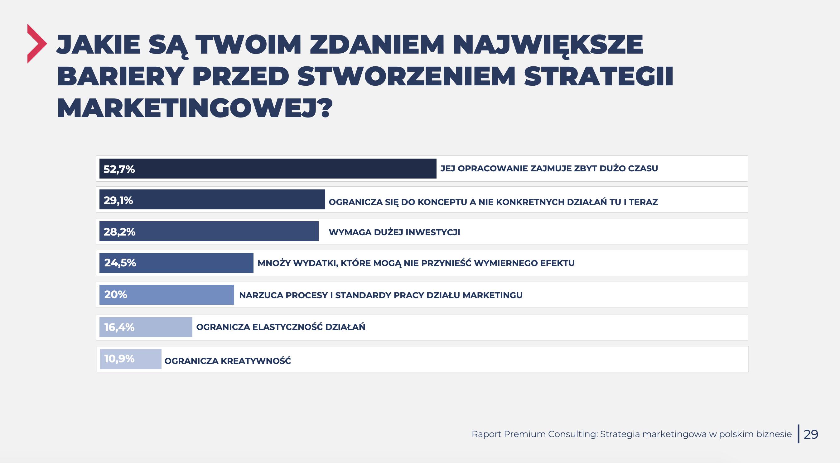 bariery strategii marketingowej