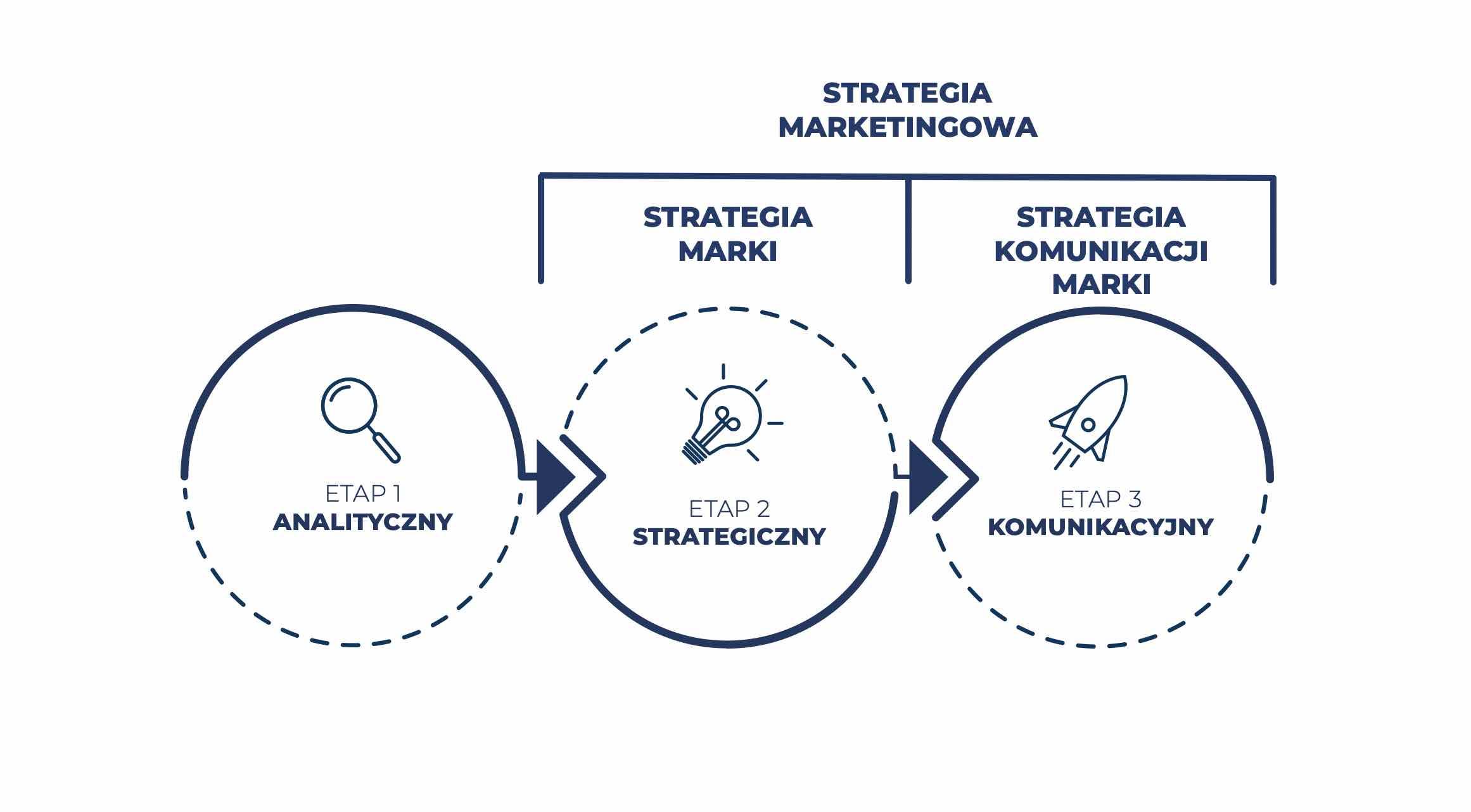 etapy strategiczne