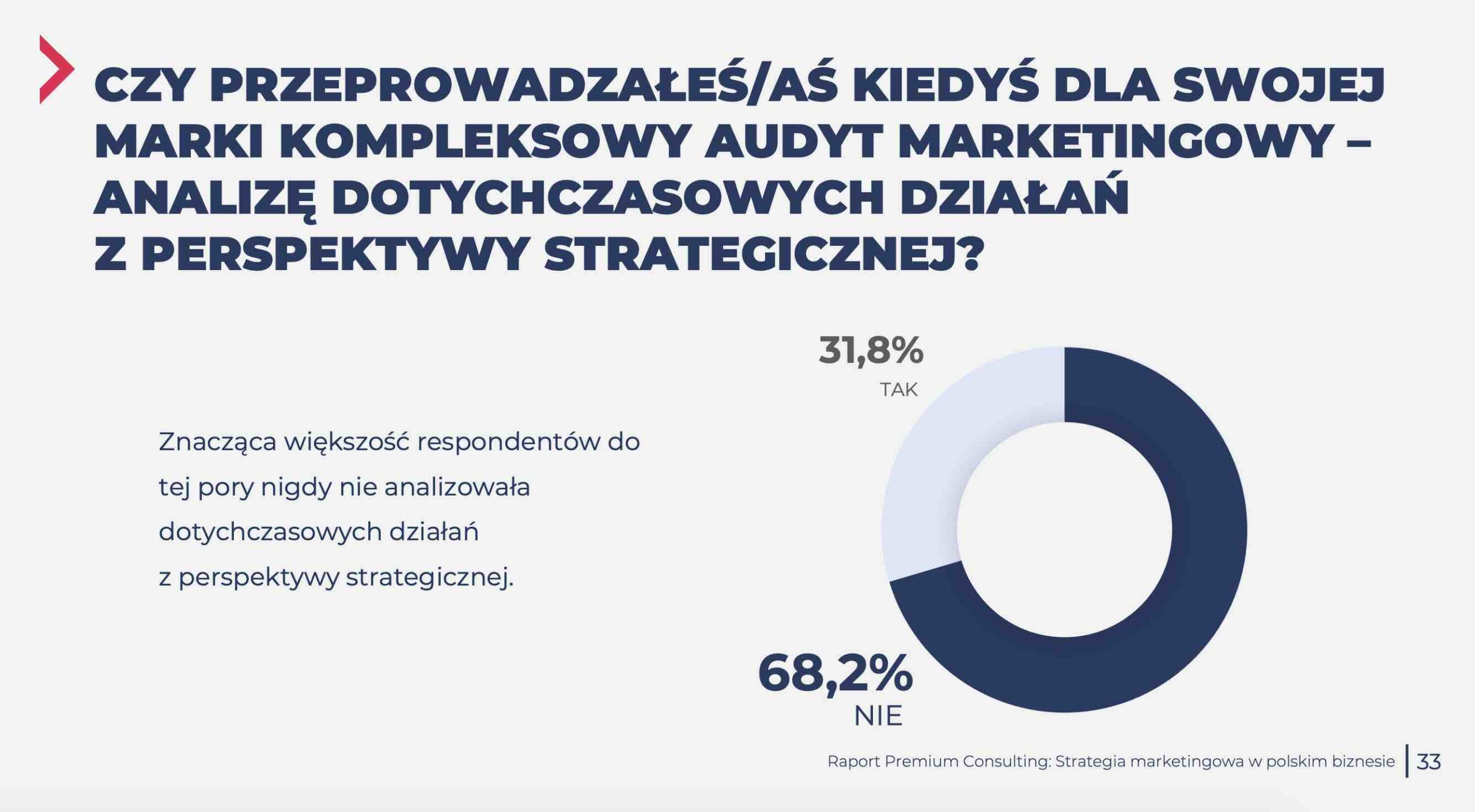 audyt marketingowy