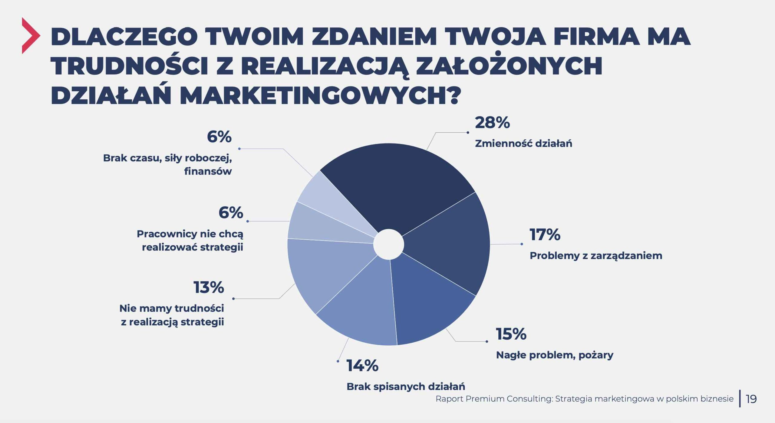 trudnosci strategia marketingowa