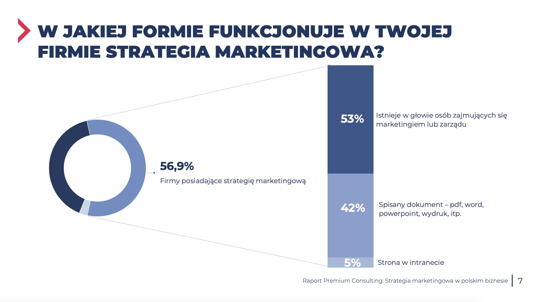 forma strategii marketingowej