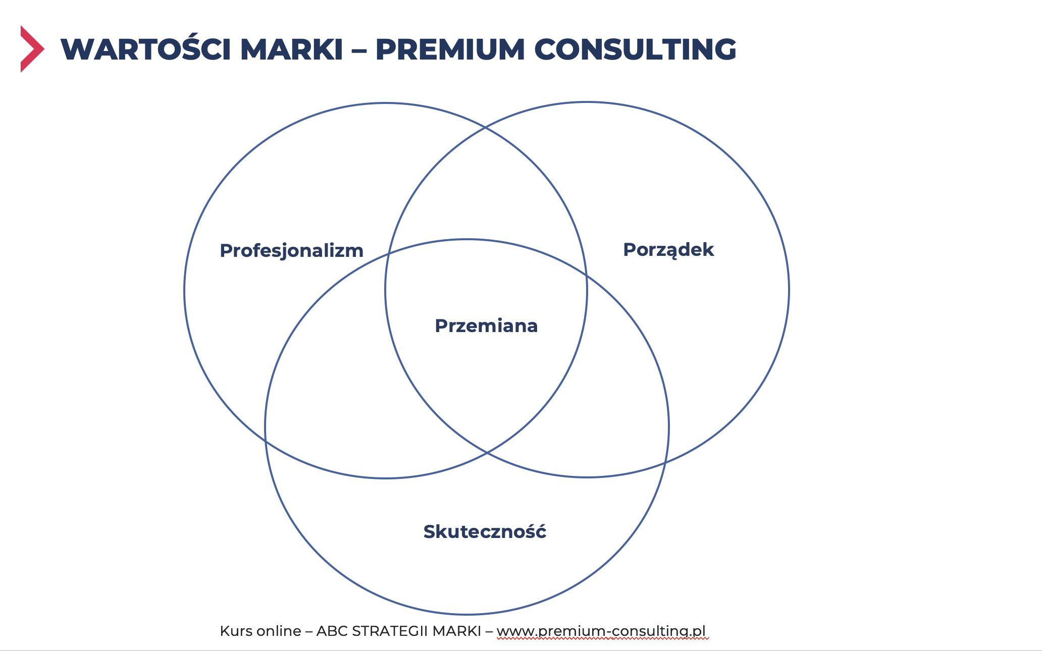 wartosci marki premium consulting
